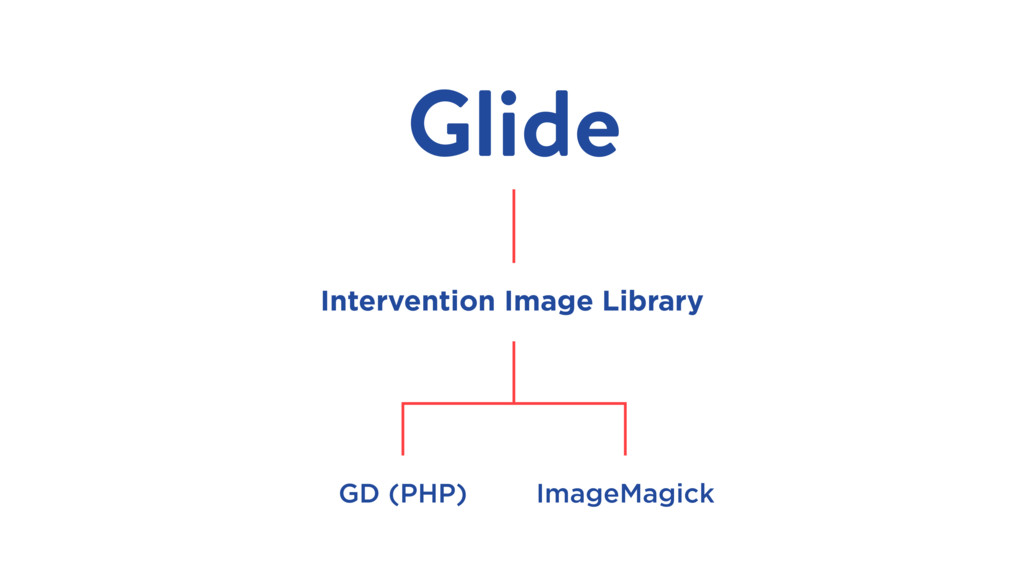 Glide Intervention Image Library GD (PHP) Image...