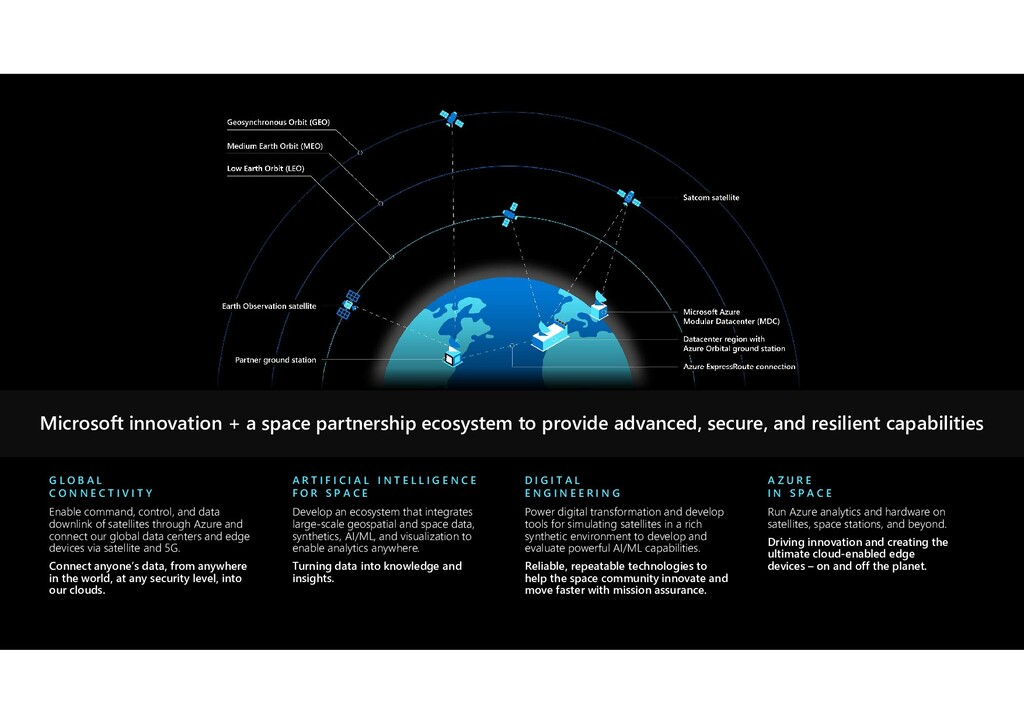 Enable command, control, and data downlink of s...