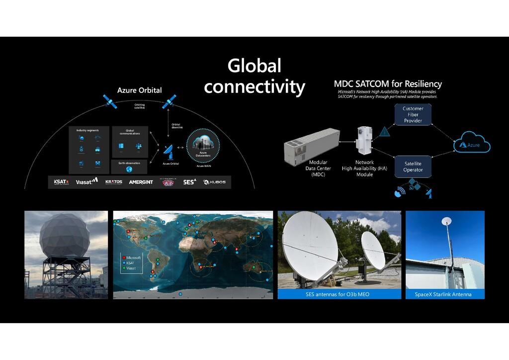 Azure WAN Azure Datacenters Orbital downlink Az...