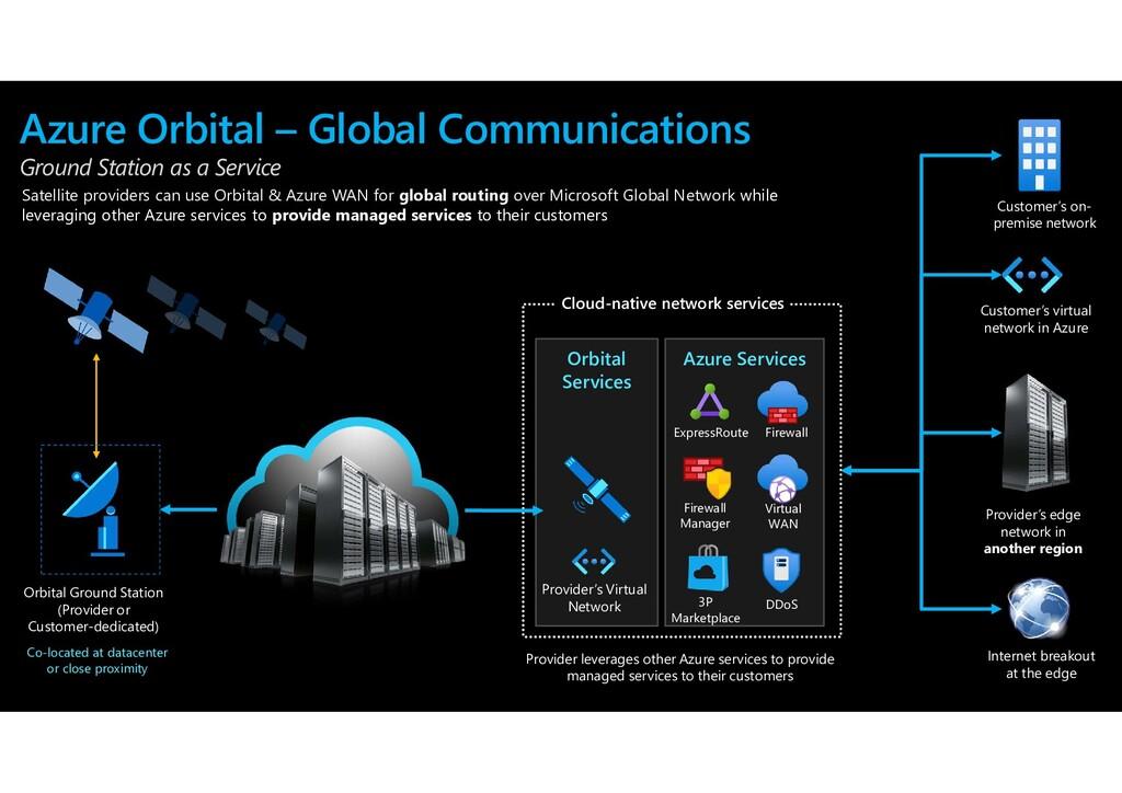 Orbital Ground Station (Provider or Customer-de...