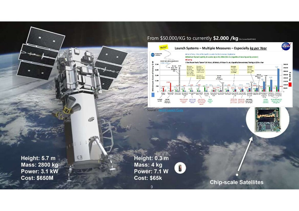 Source – NASA Launch Costs From $50.000/KG to c...