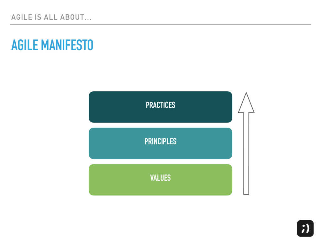 AGILE IS ALL ABOUT… VALUES PRINCIPLES PRACTICES...