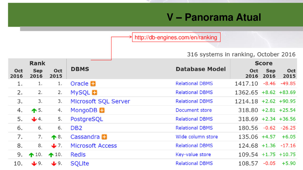 http://db-engines.com/en/ranking V – Panorama A...