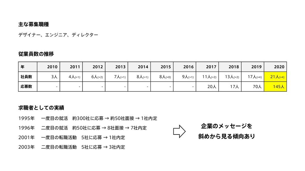 従業員数の推移 年 2010 2011 2012 2013 2014 2015 2016 20...