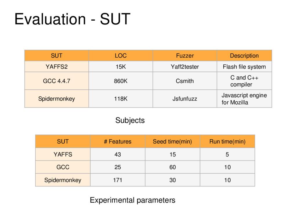 Evaluation - SUT SUT LOC Fuzzer Description YAF...