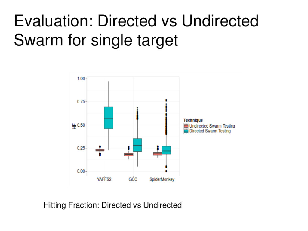 Evaluation: Directed vs Undirected Swarm for si...