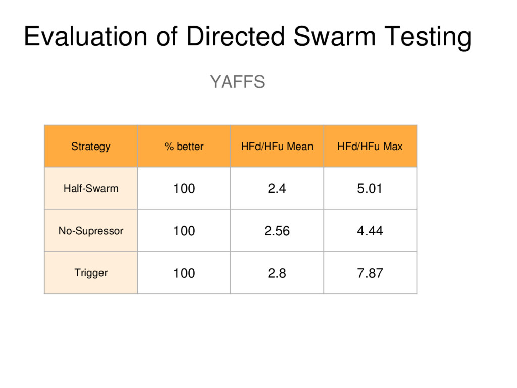 Evaluation of Directed Swarm Testing YAFFS Stra...