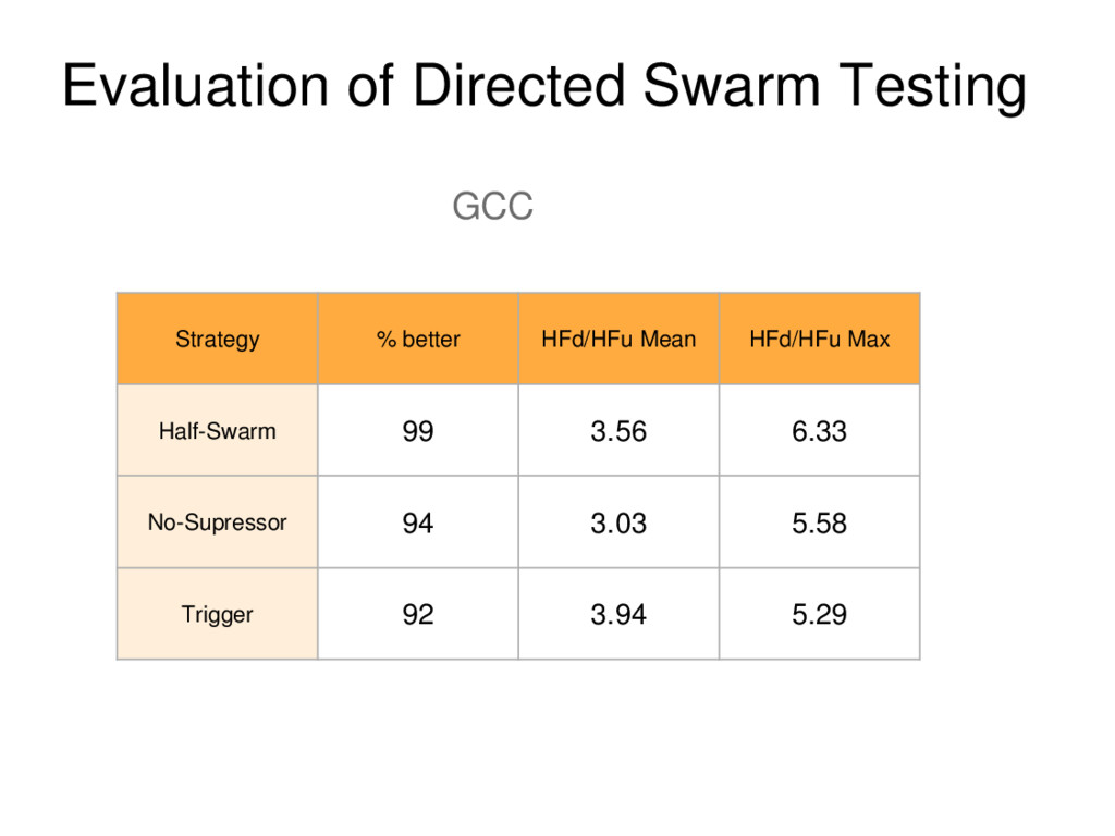 Evaluation of Directed Swarm Testing GCC Strate...