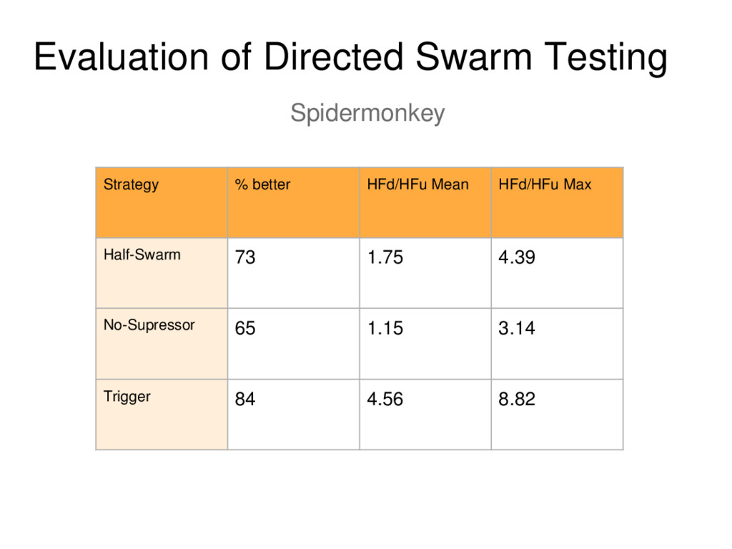 Evaluation of Directed Swarm Testing Spidermonk...