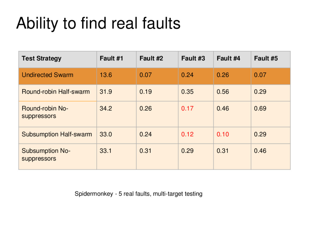 Ability to find real faults Test Strategy Fault...