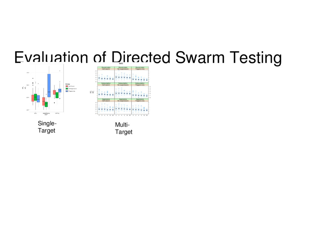 Evaluation of Directed Swarm Testing Single- Ta...