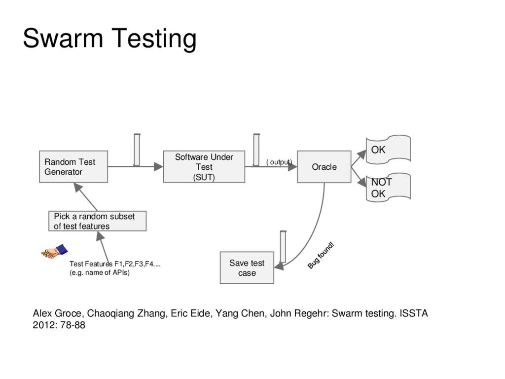 Swarm Testing Random Test Generator Software Un...