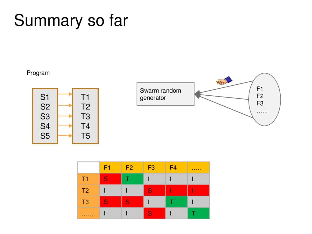 Summary so far Program Swarm random generator F...