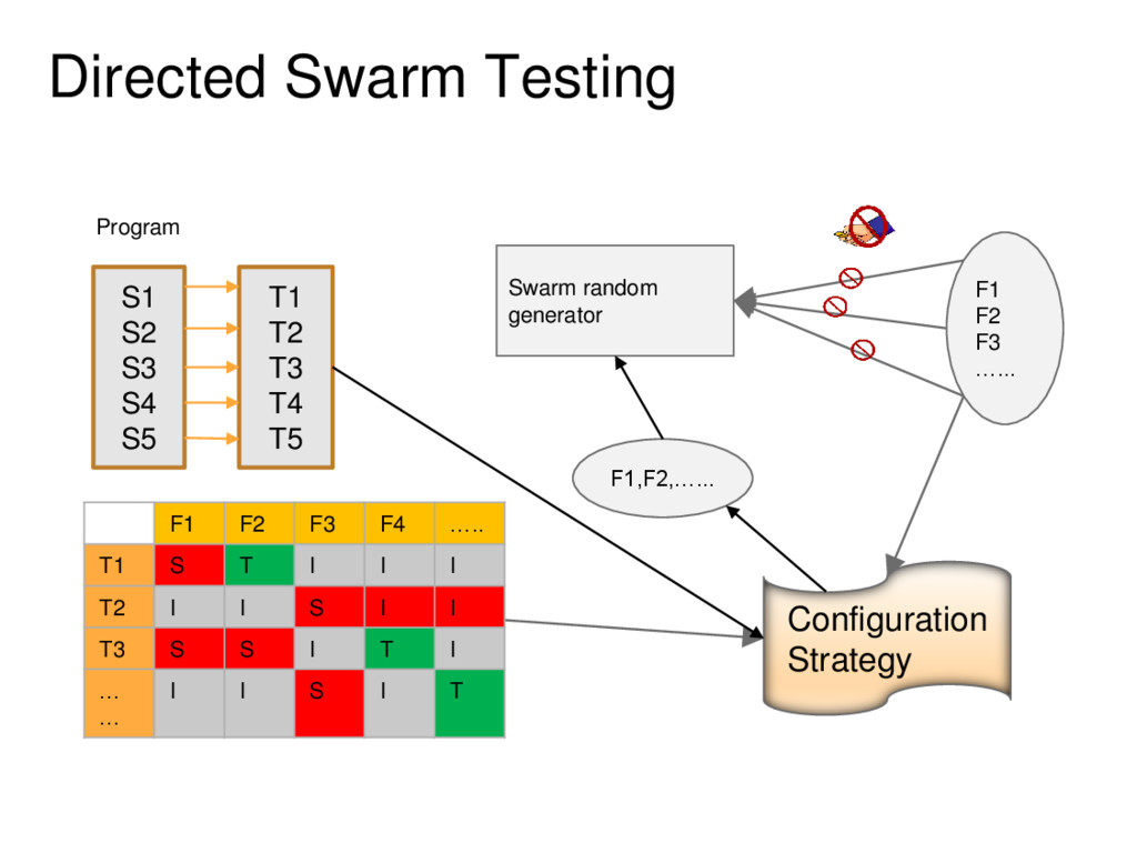 Directed Swarm Testing Program Swarm random gen...