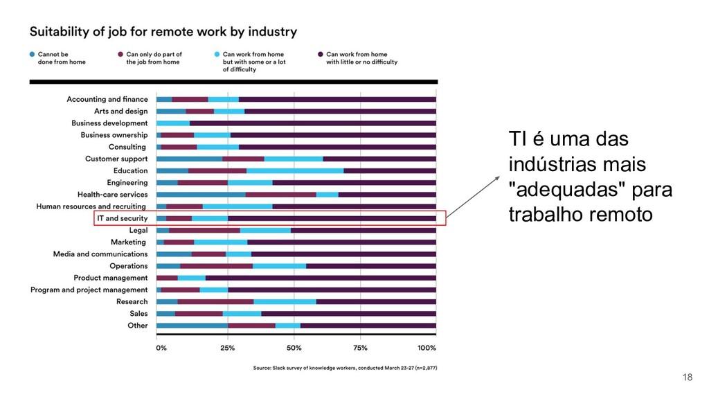 """18 TI é uma das indústrias mais """"adequadas"""" par..."""