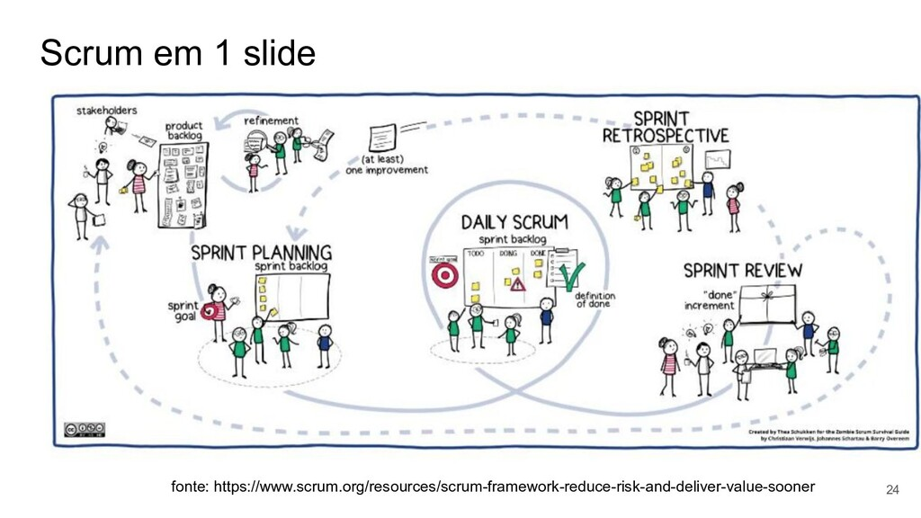 Scrum em 1 slide 24 fonte: https://www.scrum.or...
