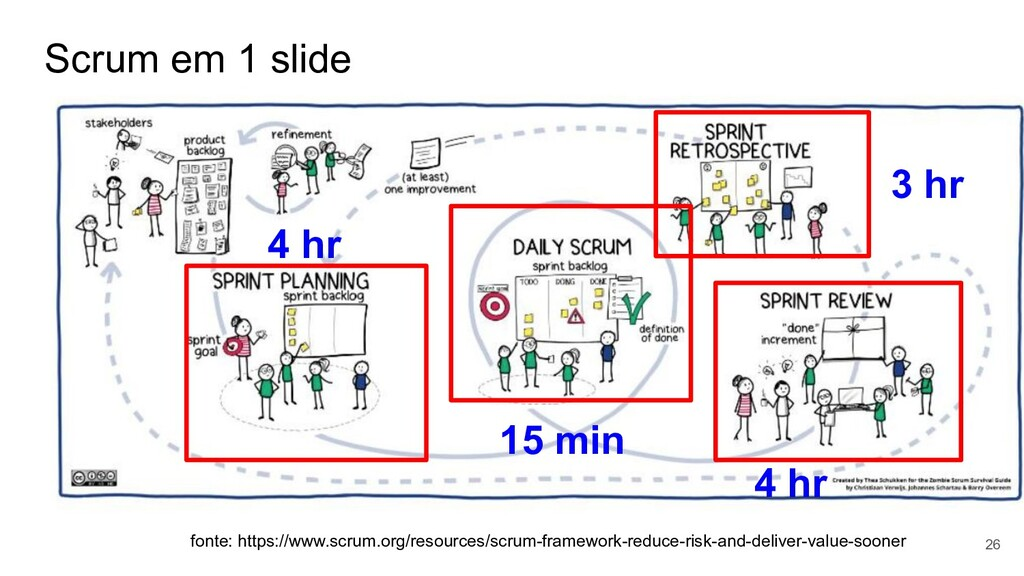 Scrum em 1 slide 26 fonte: https://www.scrum.or...
