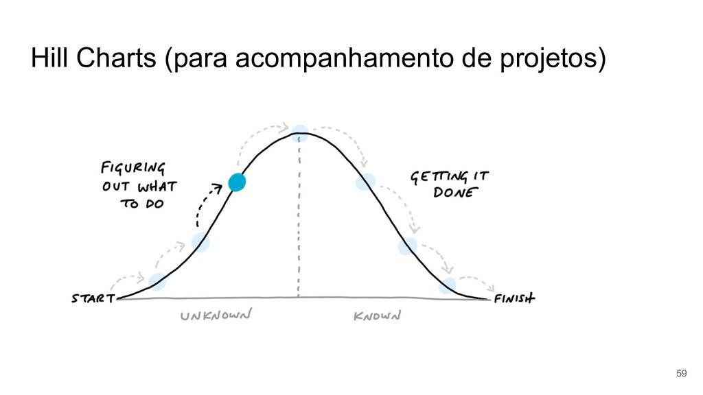 Hill Charts (para acompanhamento de projetos) 59