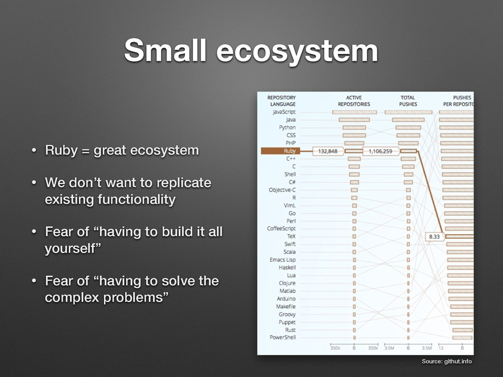 Small ecosystem • Ruby = great ecosystem • We d...