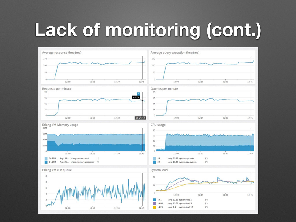 Lack of monitoring (cont.)