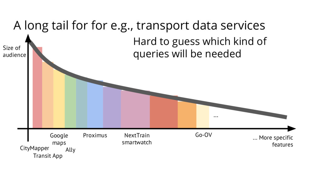 A long tail for for e.g., transport data servic...