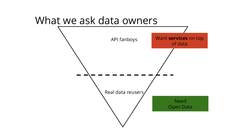 API fanboys Real data reusers Need Open Data Wa...