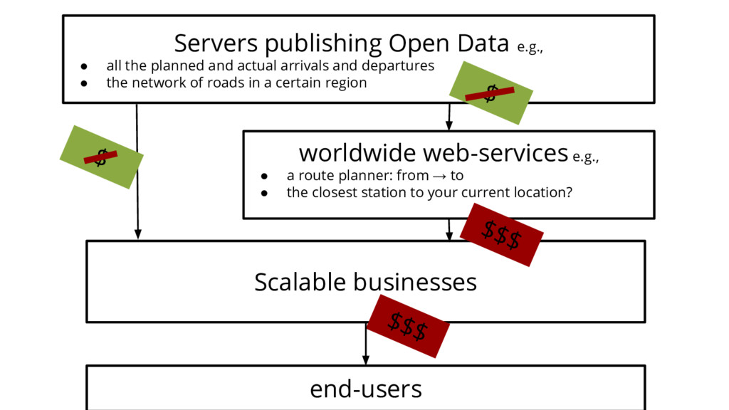 Servers publishing Open Data e.g., ● all the pl...