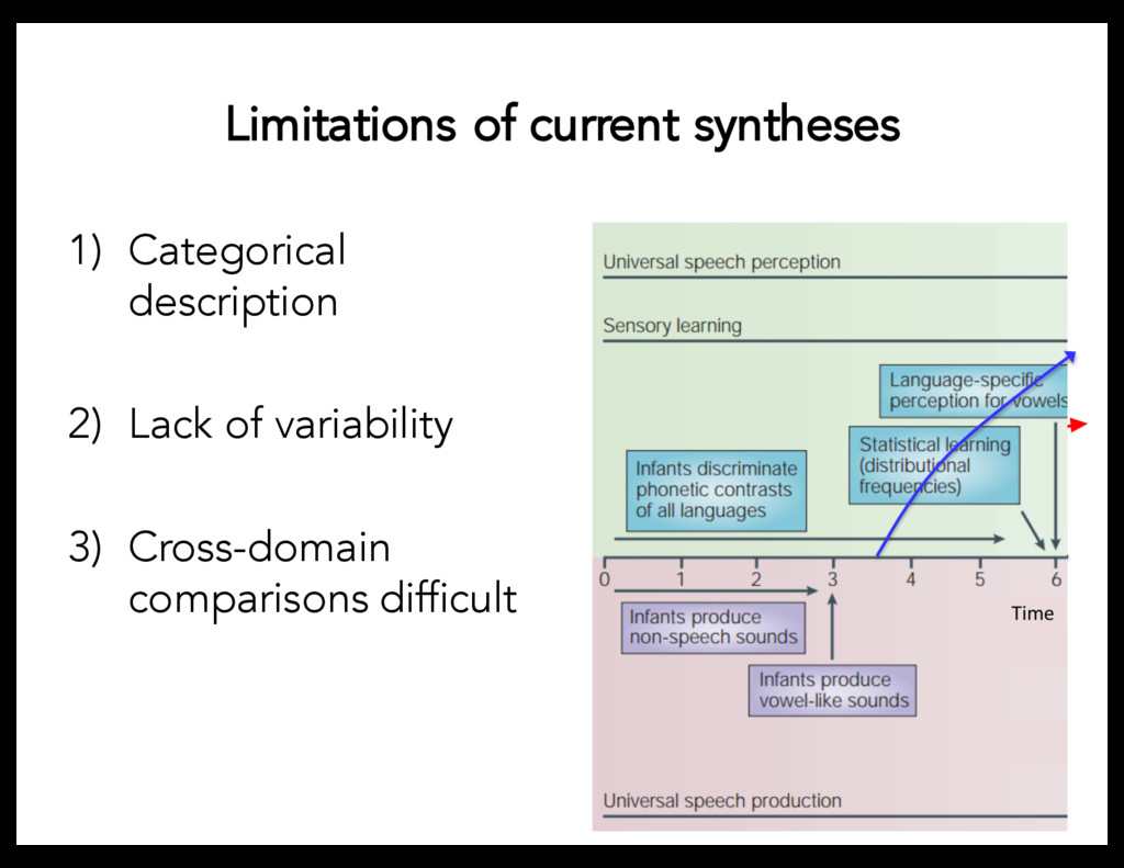 Limitations of current syntheses 1) Categorical...
