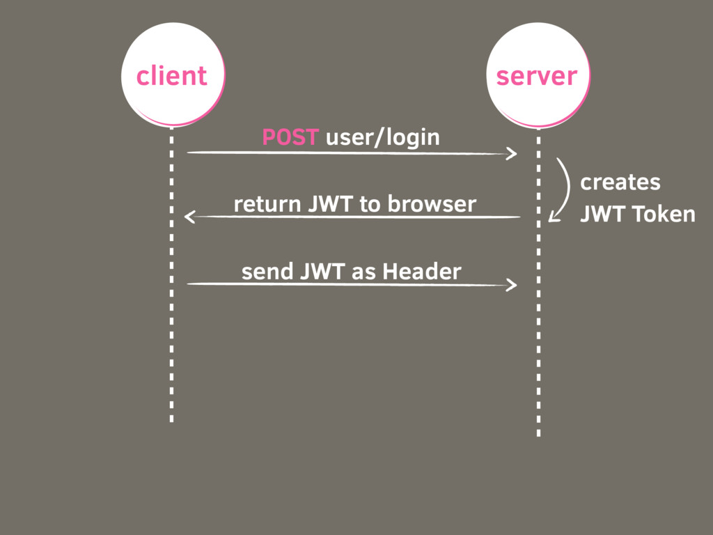 POST user/login creates JWT Token return JWT to...