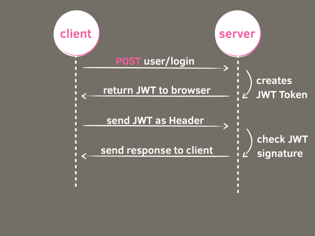client server POST user/login creates JWT Token...