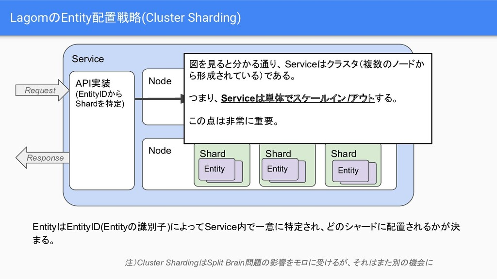 LagomのEntity配置戦略(Cluster Sharding) Service Enti...