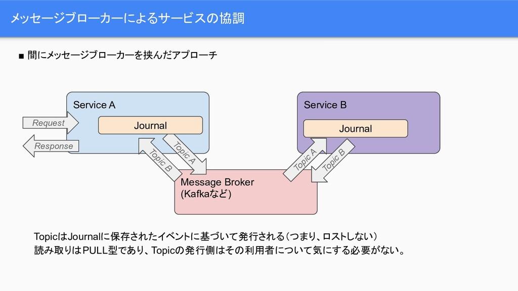 メッセージブローカーによるサービスの協調 TopicはJournalに保存されたイベントに基づ...