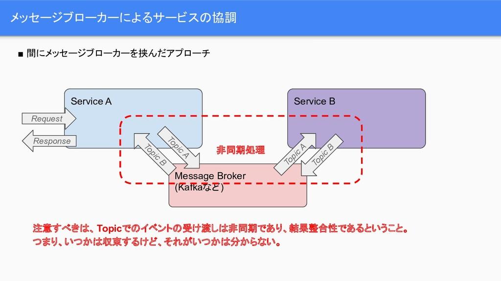 メッセージブローカーによるサービスの協調 注意すべきは、Topicでのイベントの受け渡しは非同...