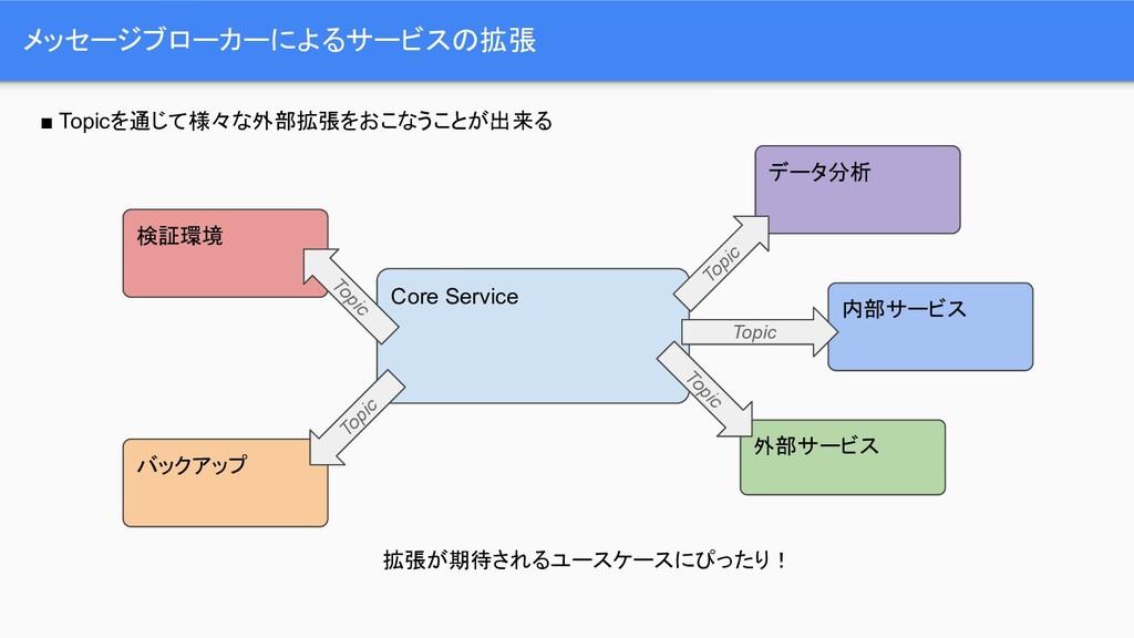 メッセージブローカーによるサービスの拡張 Core Service データ分析 ■ Topic...