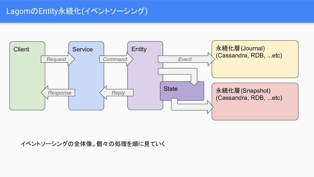 LagomのEntity永続化(イベントソーシング) Service Entity 永続化層(...