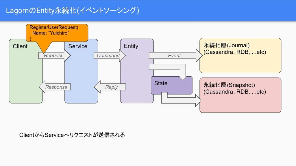 LagomのEntity永続化(イベントソーシング) Service ClientからServ...