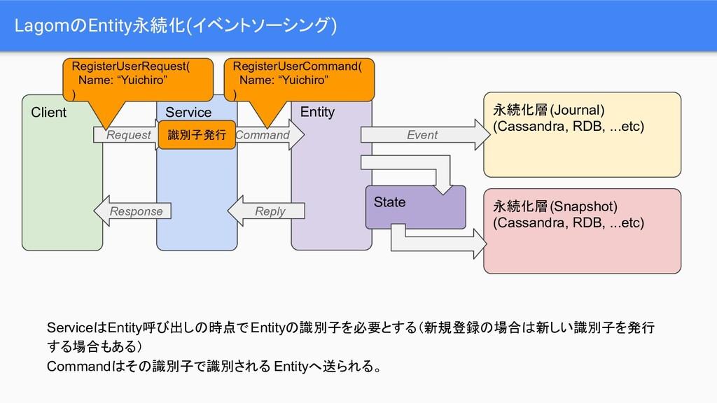 LagomのEntity永続化(イベントソーシング) Service ServiceはEnti...