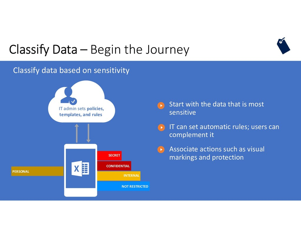 Classify Data – Begin the Journey SECRET CONFID...