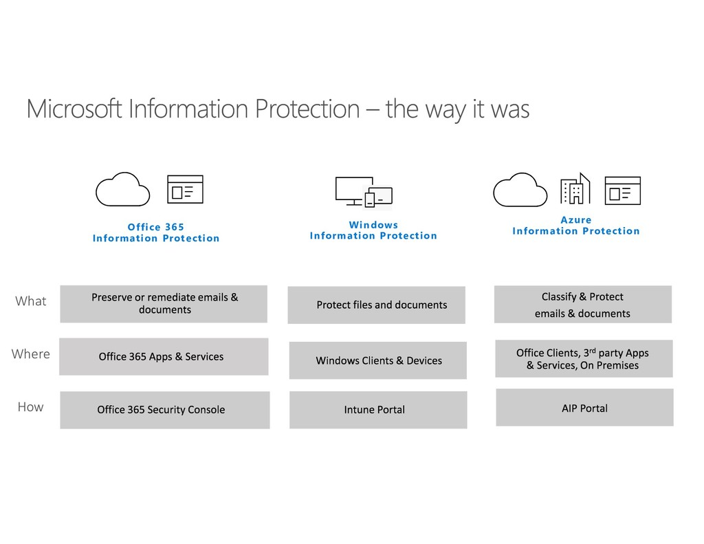 Office 365 Information Protection Windows Infor...