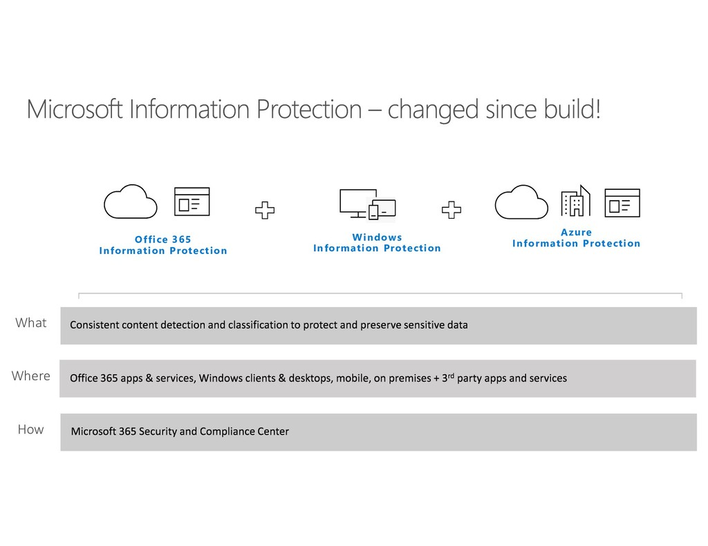What Where How Office 365 Information Protectio...