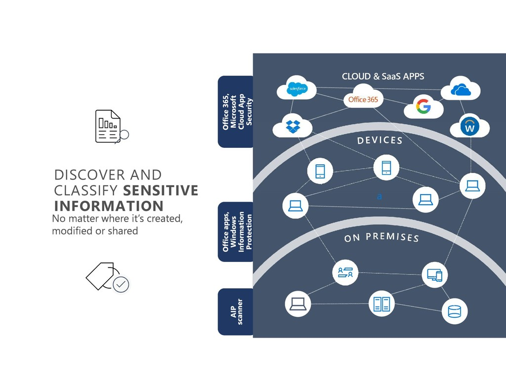a DISCOVER AND CLASSIFY SENSITIVE INFORMATION C...