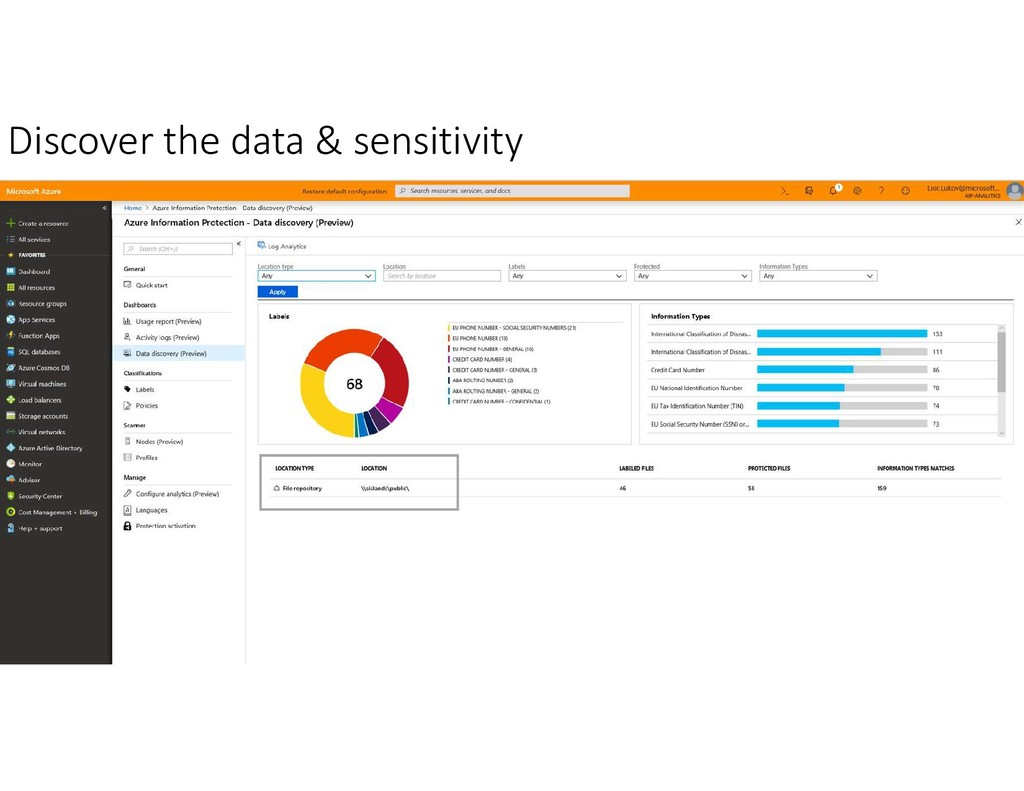 Discover the data & sensitivity