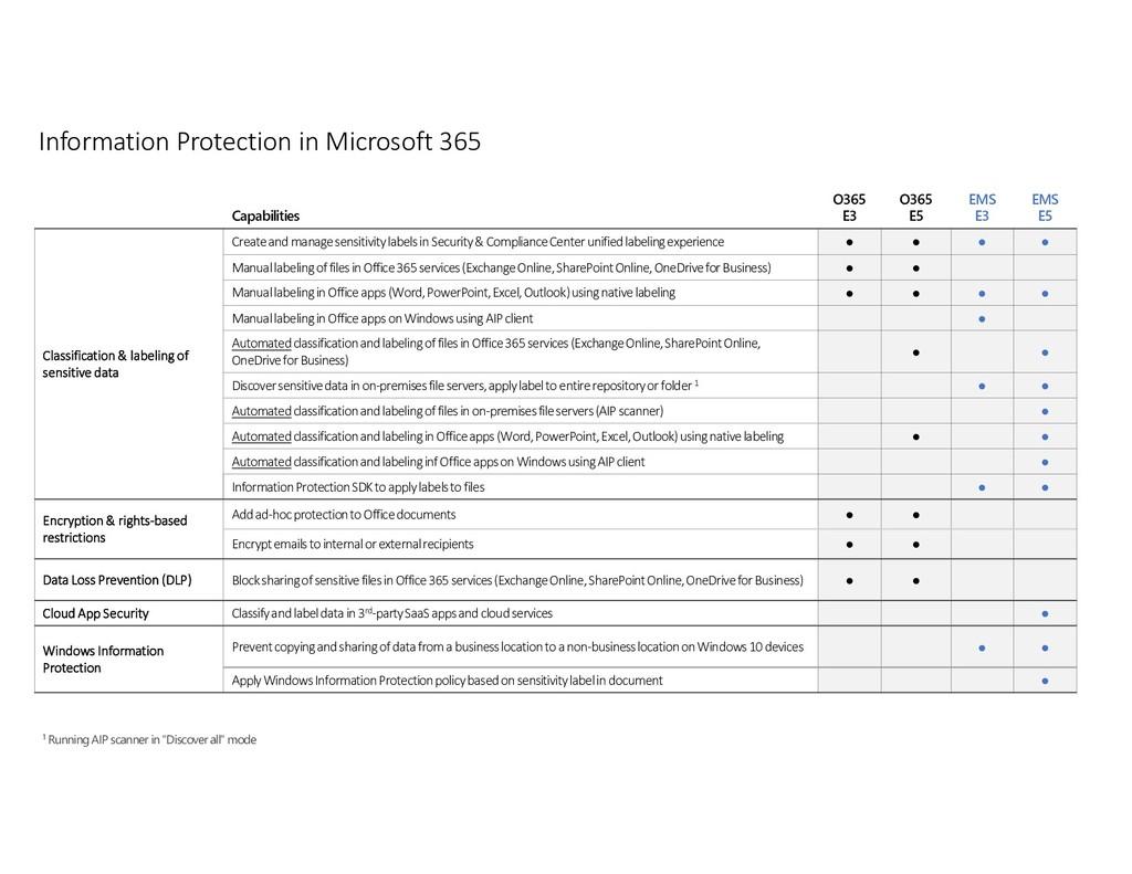 Information Protection in Microsoft 365 Capabil...