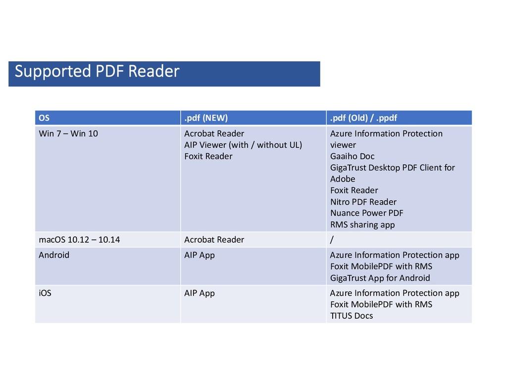 OS .pdf (NEW) .pdf (Old) / .ppdf Win 7 – Win 10...