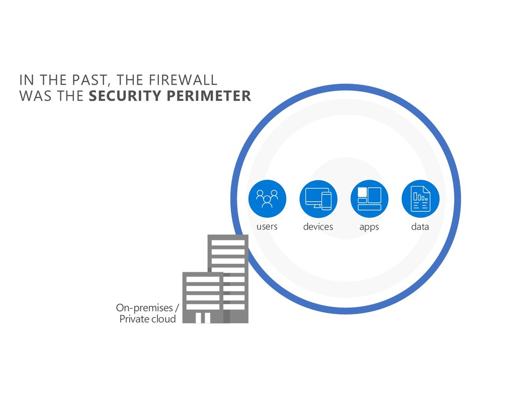 IN THE PAST, THE FIREWALL WAS THE SECURITY PERI...