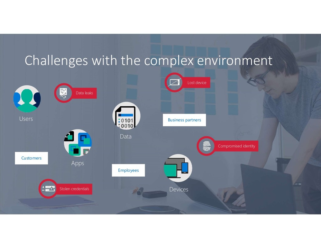Challenges with the complex environment Employe...
