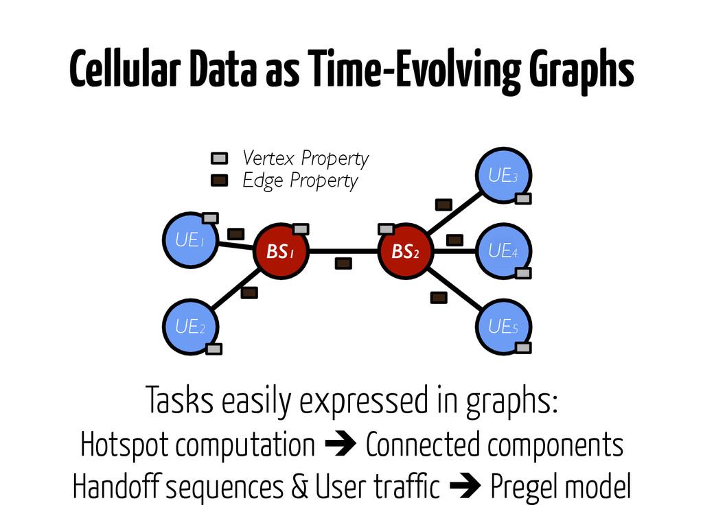 Cellular Data as Time-Evolving Graphs Tasks eas...