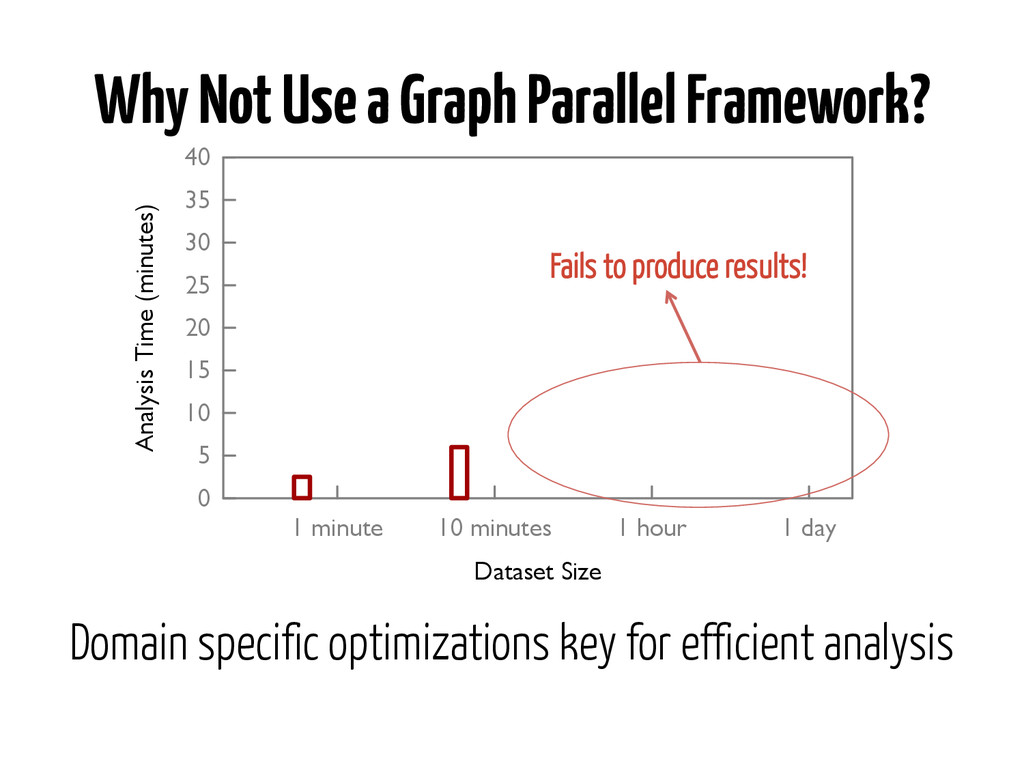 Why Not Use a Graph Parallel Framework? �� �� �...