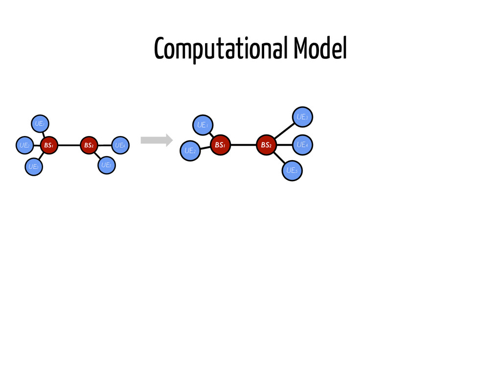 Computational Model BS1 UE2 UE1 BS2 UE3 UE4 UE5...