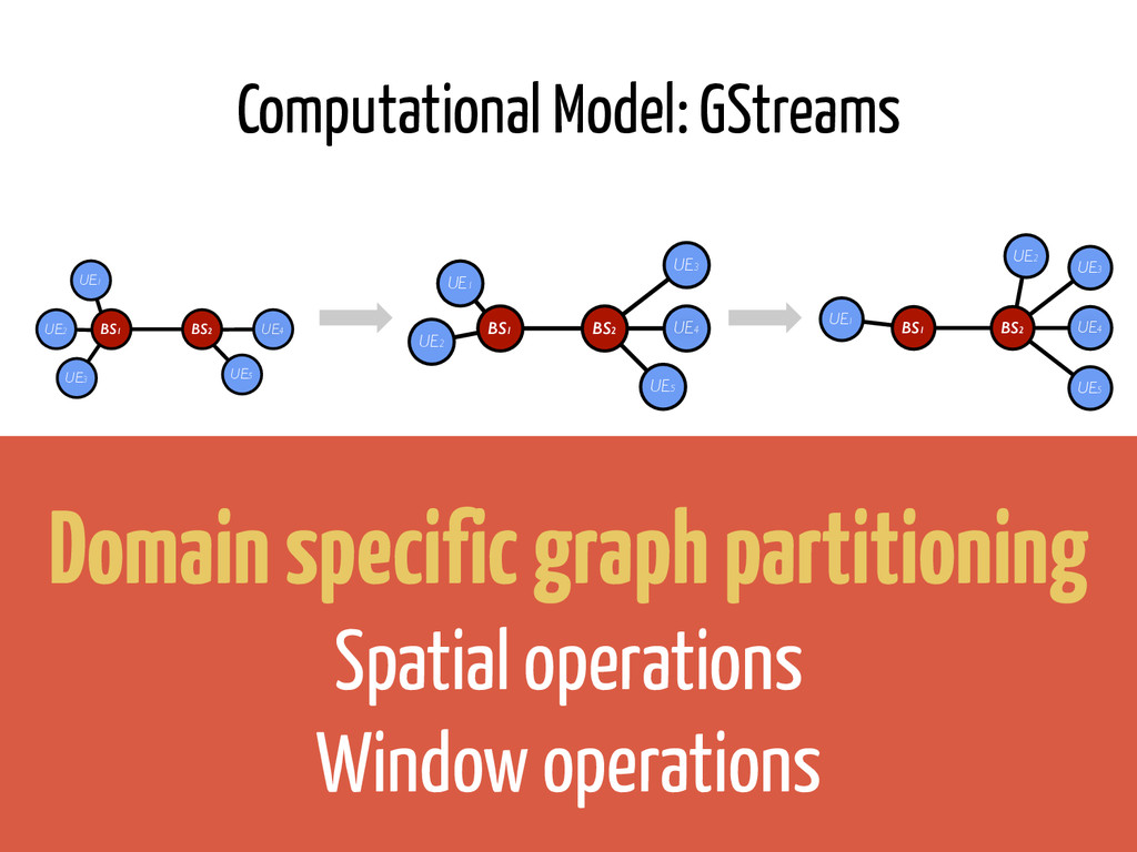 Computational Model: GStreams BS1 UE2 UE1 BS2 U...